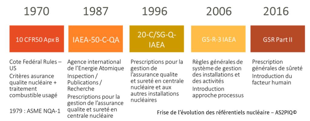 Evolution référentiels nucléaire NSQ 100